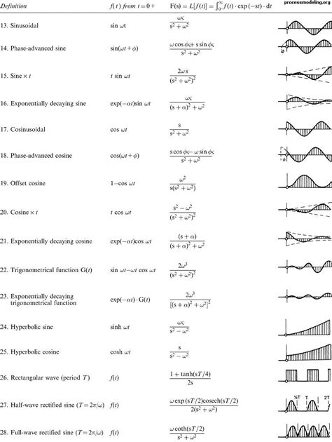 Elementary integrals all of these follow immediately from the table of 2. The Math Kid • maxwellsequations: Laplace transform table....