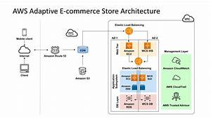 Amazon Web Services Powerpoint Templates Architecture