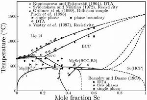 Optimized Phase Diagram Of The Mg