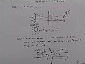 What Is The Ray Diagram Of A Shaving Mirror