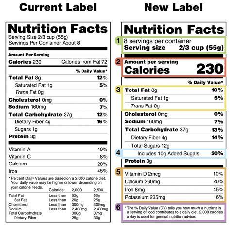 fda nutrition label fda versus obama the curious battle the nutrition label