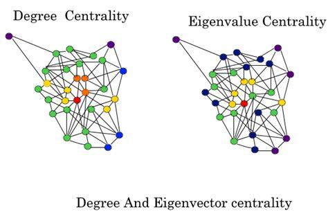 eigenvector centrality centrality measure geeksforgeeks