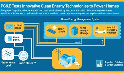 pge tests innovative clean ev technologies  power homes