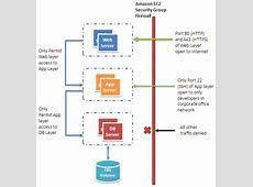 Top 10 AWS Security Tips #5 Create Restrictive Firewall