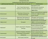Гипертония современные препараты для снижения давления