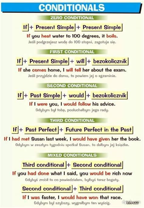 Conditional Sentences  My English Blog