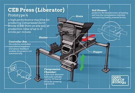 ceb press open source ecology