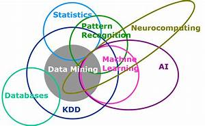 Looking Backwards  Looking Forwards  Sas  Data Mining  And