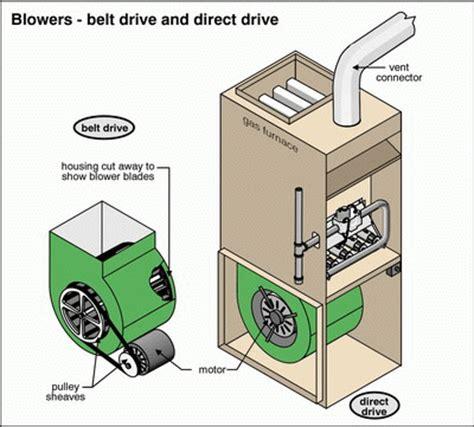 why is my ac fan not working why is my furnace blower fan squeaking george brazil