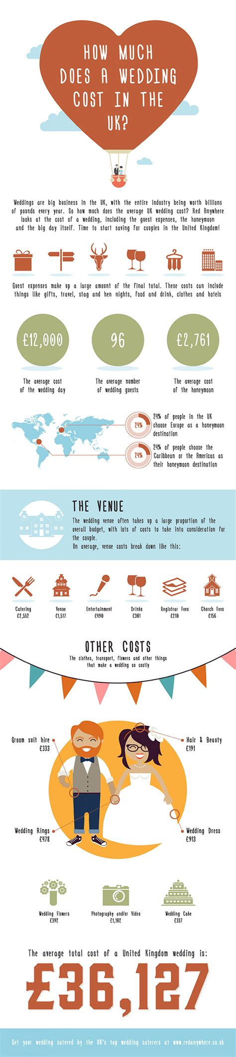 wedding cost   uk visually