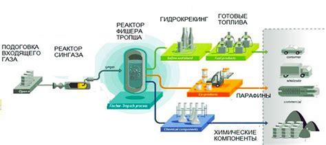 Как сделать бензин из воды и бытового газа в домашних условиях аппарат для изготовления бензина
