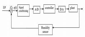 Humidity   Humidity Sensor  Circuit Of Humidity Sensor And Block Diagram Of The Humidity Circuit
