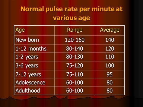 rate range by age prepared by dr hoda abed el azim ppt