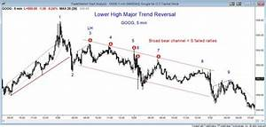 High Probability Chart Patterns 10 Best Price Action Trading Patterns Brooks Trading Course