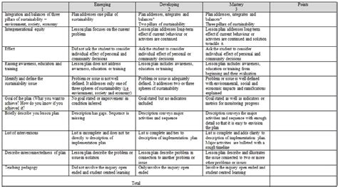 Rubric For Lesson Plan Assessment