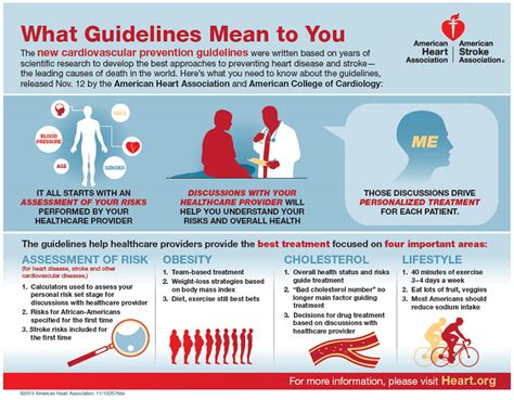 guidelines    infographic american heart