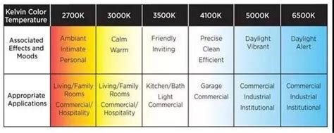 How Do I Choose the Color Temperature of an LED ...
