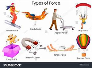 Education Chart Of Physics For Different Types Of Force