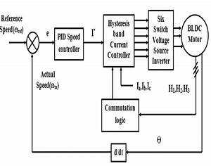 Block Diagram Of Bldc Motor Drive System