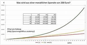 Zinseszins Berechnen : wie sie individuell ihre finanzielle zukunft mit aktien planen ~ Themetempest.com Abrechnung