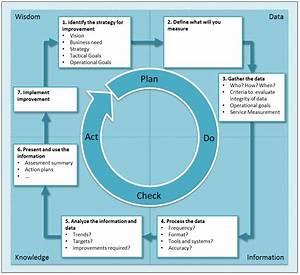 Itil Service Management  2012