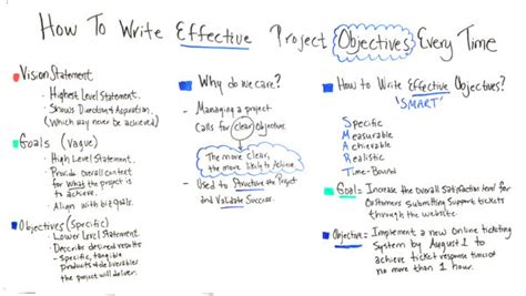 How To Write A Objective by How To Write Effective Project Objectives Every Time
