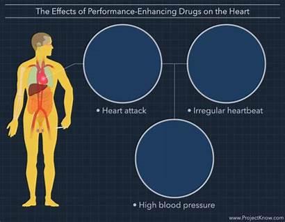 Drugs Performance Enhancing Effects Mind Health Medicine