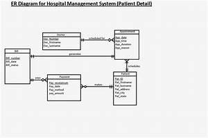 Er Diagram For Hospital Management System  Patient Detail