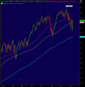 Outside Reversal In The SP 500 Sevens Report
