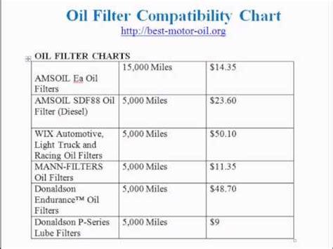 oil filter comparison youtube