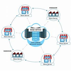 Supply Chain Management Retail Scm Multi Store And