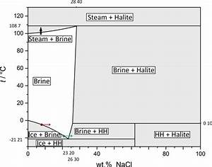 The Phase Diagram For A Water