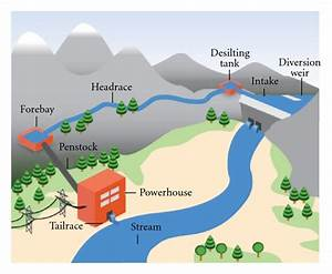 Hydropower In The Context Of Sustainable Energy Supply  A