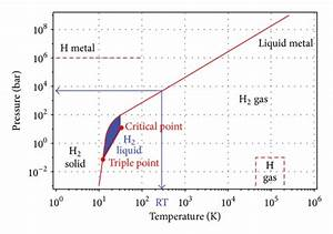 Review Of Solid State Hydrogen Storage Methods Adopting Different Kinds Of Novel Materials  Pdf