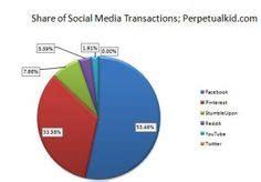 Images About Venn Diagrams Charts Pinterest