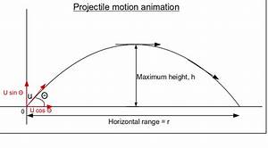 Projectile from certain height | Physics Forums