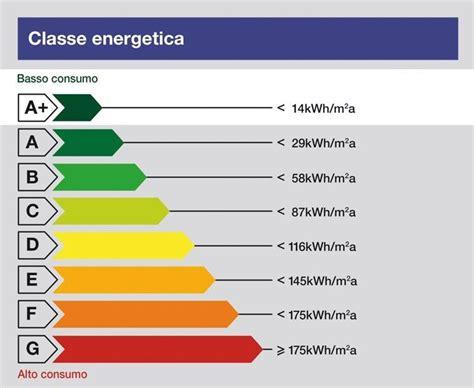 Classe Energetica Casa G classe energetica g regole e tasse caratteristiche