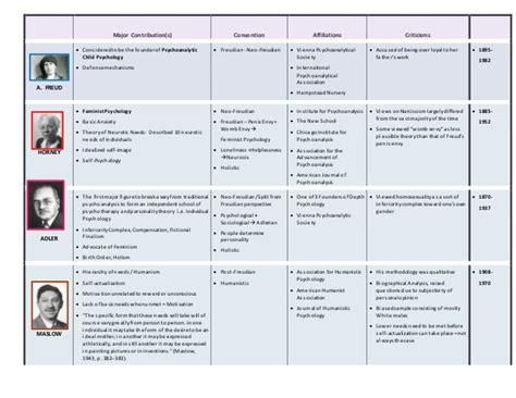 american phsycological association philpot s5102chart