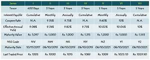SREI Equipment Finance 9.75% Non-Convertible Debentures ...