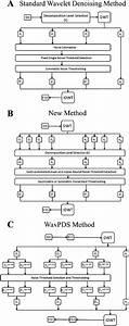 A  Block Diagram Of A Standard Wavelet Denoising Method