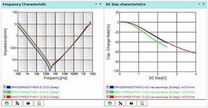 How Can Charts Display Bias Multilayer Ceramic Capacitors What Can Be Done In