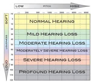Hearing Loss Classification