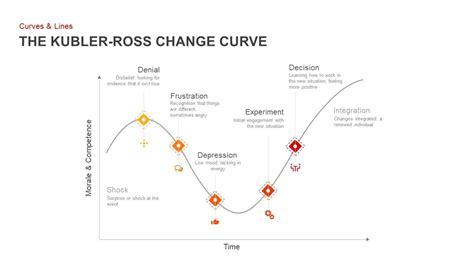 kubler ross change curve powerpoint template keynote