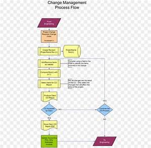 Change Order Process Flow Chart  U2013 Change Management