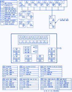 Dodge Fuse Diagram by Dodge Dakota 1995 Fuse Box Block Circuit Breaker