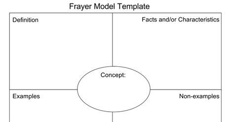 Frayer Model Template Frayer Model Template Clever Hippo