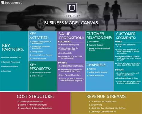 What Is Uber's Business Model?