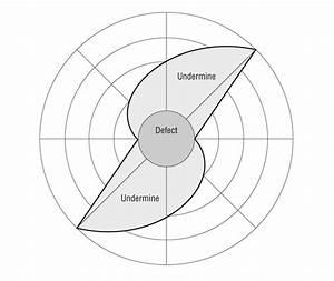 Optimal Design Of O