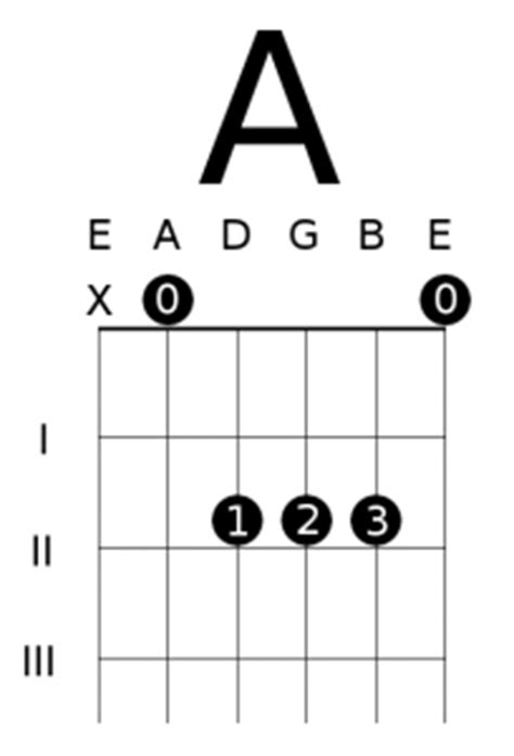 essential open chords      deft digits