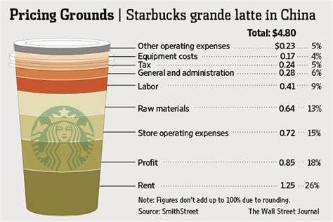 Chart: The Extra Caffeinated Cost of a Starbucks Latte in China   China Real Time Report   WSJ